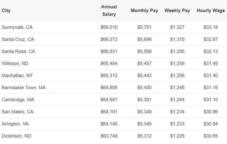 Top 10 Highest Paying Cities for Freelance Photographer Jobs