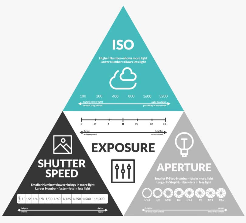 What is ISO in photography? A Complete Guide for Beginners