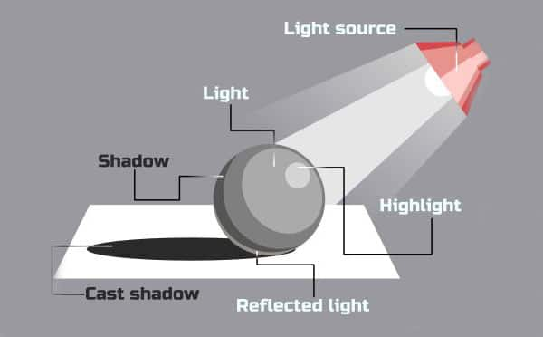Understand the Light and Shadow
