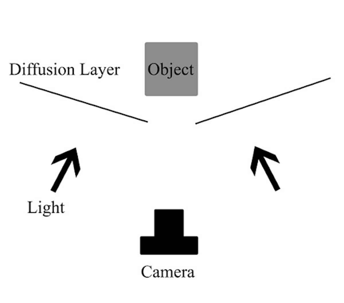 Even Light Setup for Reflective Products